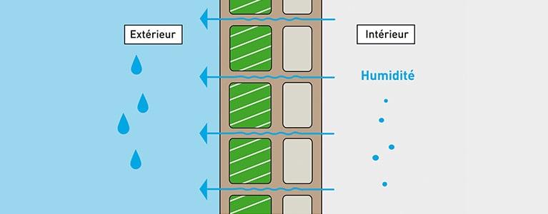 Thermibloc absorbe, régule et évacue la vapeur d'eau