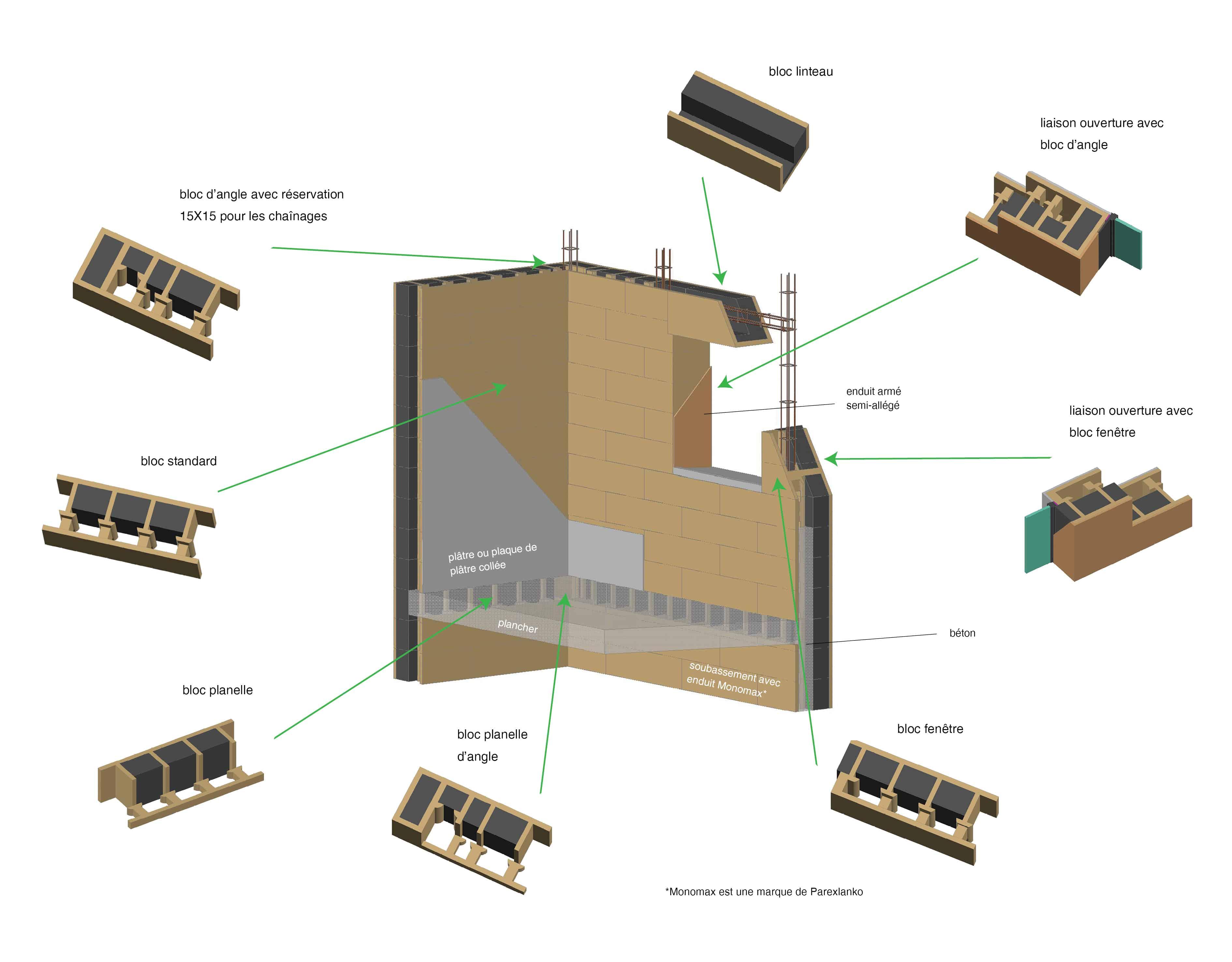Gamme de l ultra performance thermique thermibloc et t bloc for Mise en oeuvre resine epoxy